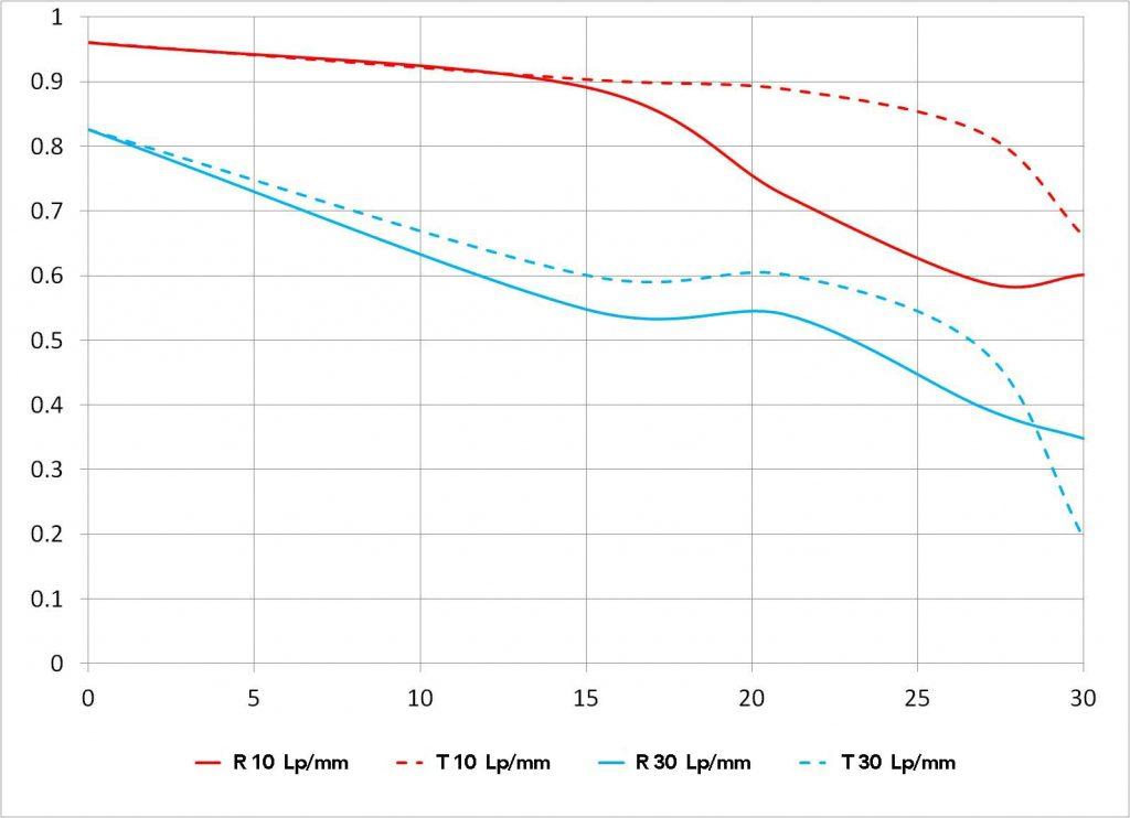 Laowa 12mm f/2.8 + MSC