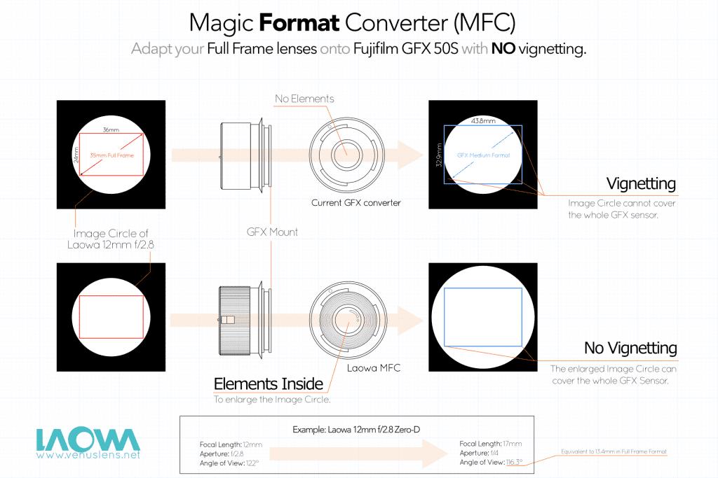 Laowa Magic Format Converter (MFC)