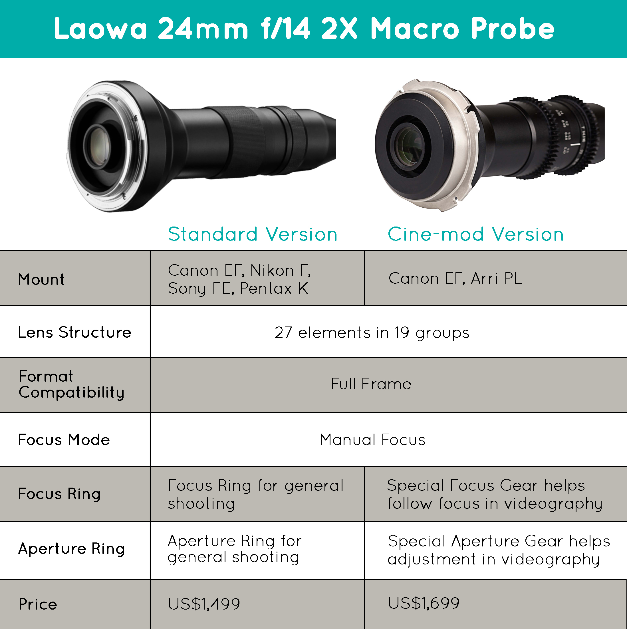 Venus Optics Laowa 24mm f//14 Probe Lens for Canon EF Cine-Mod Version