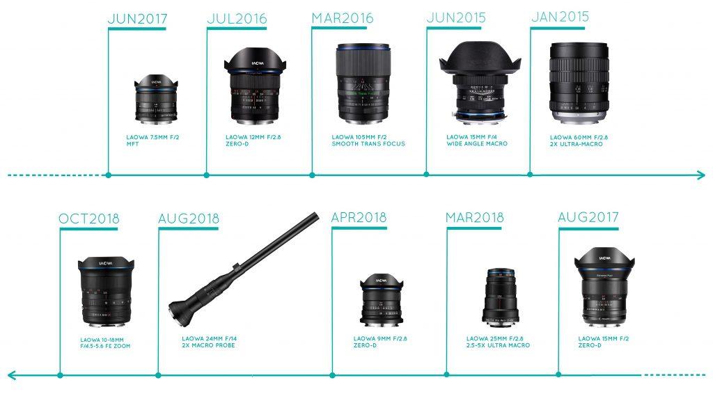 Laowa Camera Lens