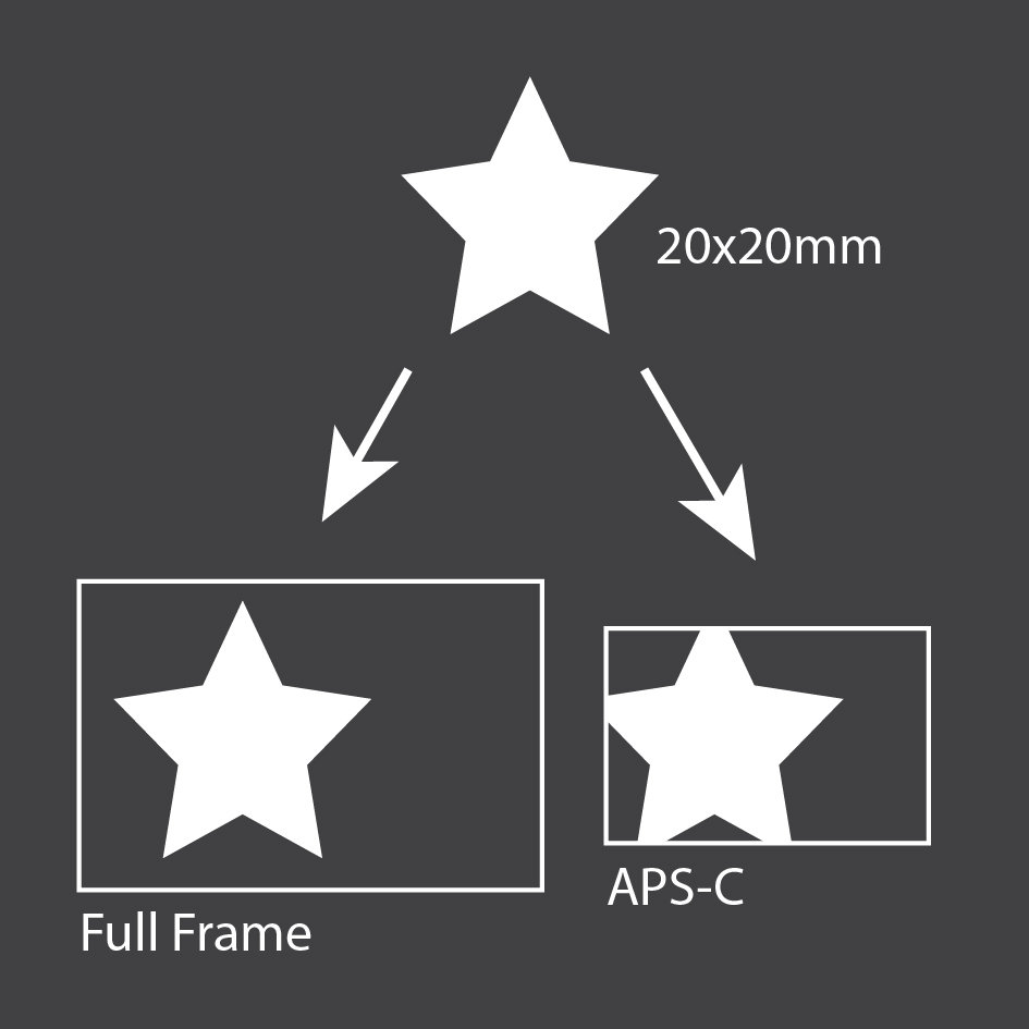 Same magnification ratio under Full frame and APS-C